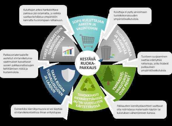 Infograafi, jossa kuvataan kuutta kestävän ruokapakkaamisen kriteeriä ja niiden välisiä jännitteitä.